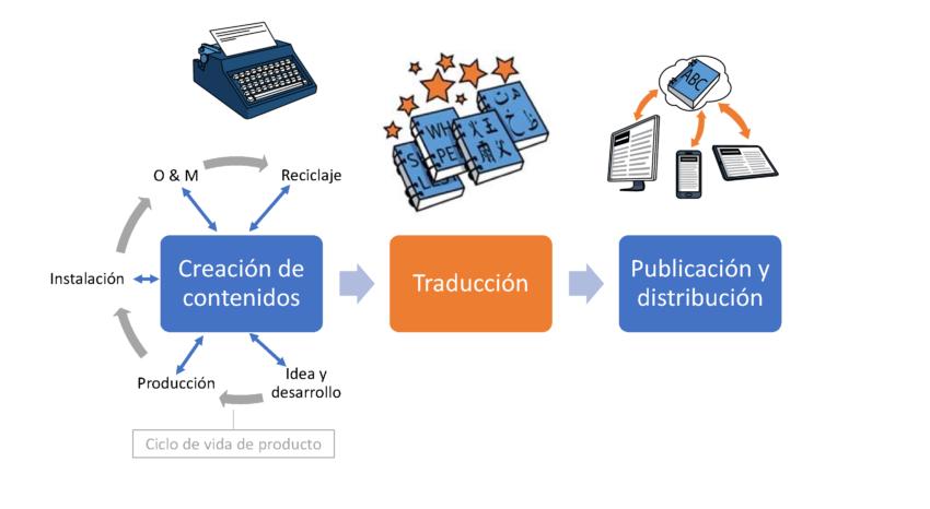 Traducciones integradas en el proceso de gestión de contenidos