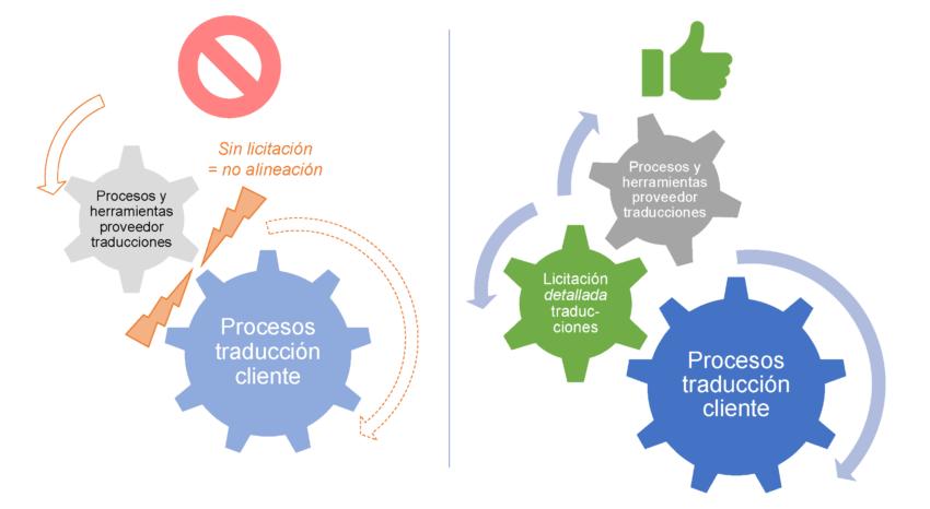 Traducciones sin licitación vs. traducciones con licitación
