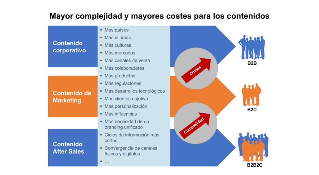Mayor complejidad contenidos, mayores costes