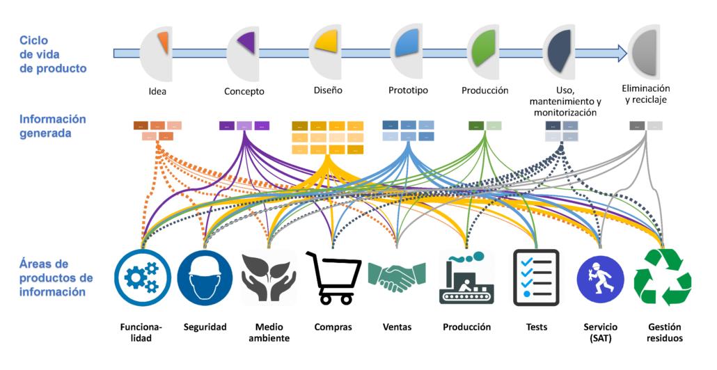 Productos de información y Ciclo de Vida de Producto