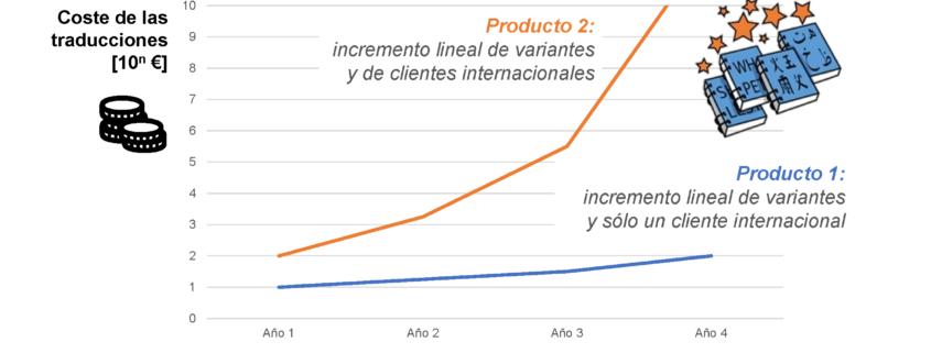 Cómo reducir costes de traducción