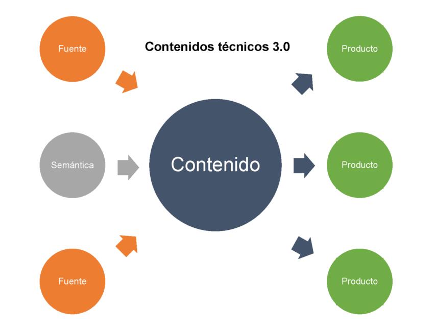 Contenidos técnicos 3.0