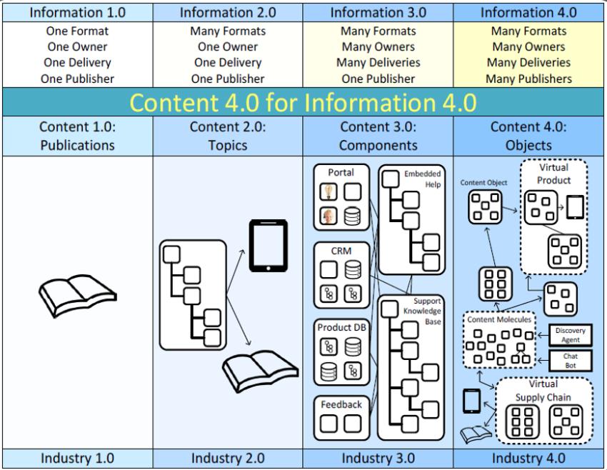 De información 1.0 a información 4.0