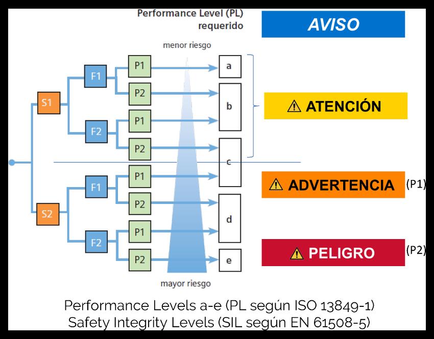 """Evaluación de riesgo, """"performance levels"""" y tipos de avisos de seguridad"""